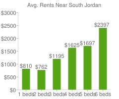 Graph of average rent prices for South Jordan